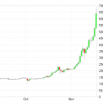 Bitcoin price chart showing a steady increase in value
